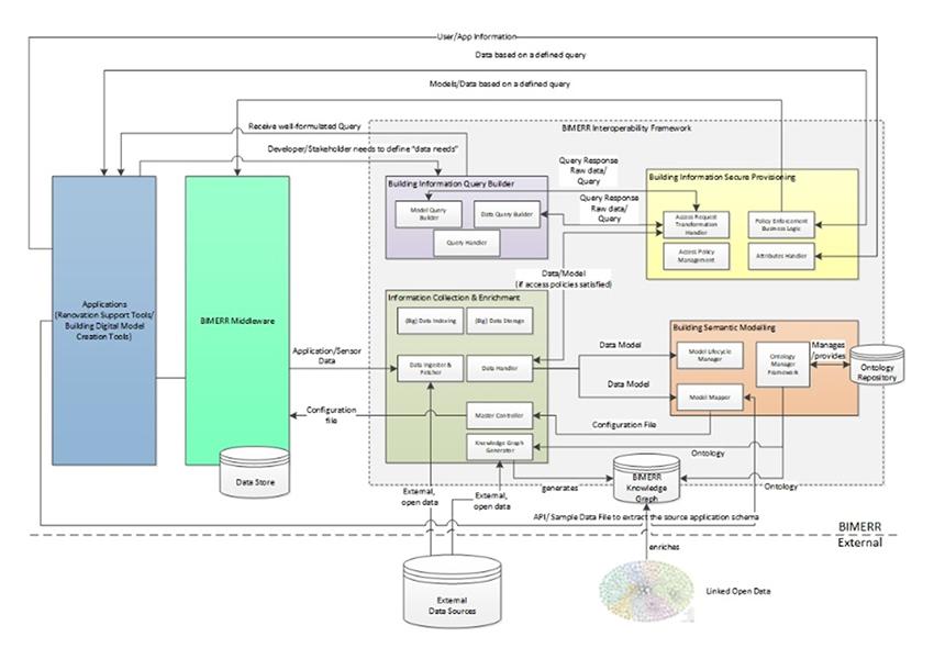 Bimerr Interoperability Framework